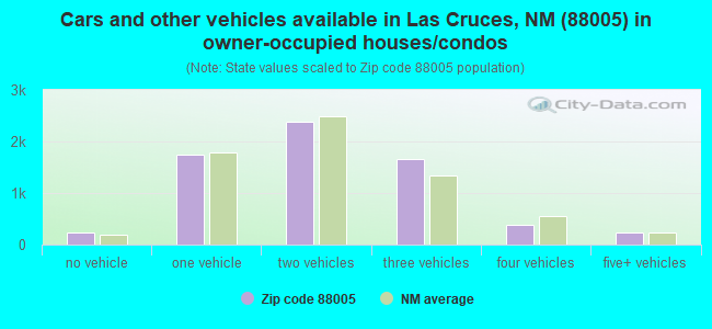 Cars and other vehicles available in Las Cruces, NM (88005) in owner-occupied houses/condos