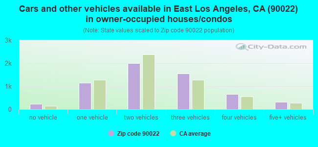 Cars and other vehicles available in East Los Angeles, CA (90022) in owner-occupied houses/condos