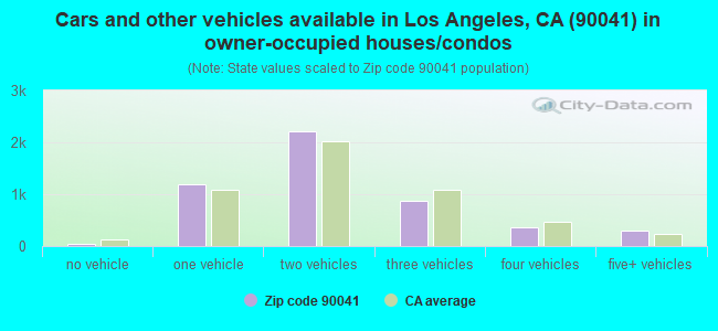 Cars and other vehicles available in Los Angeles, CA (90041) in owner-occupied houses/condos