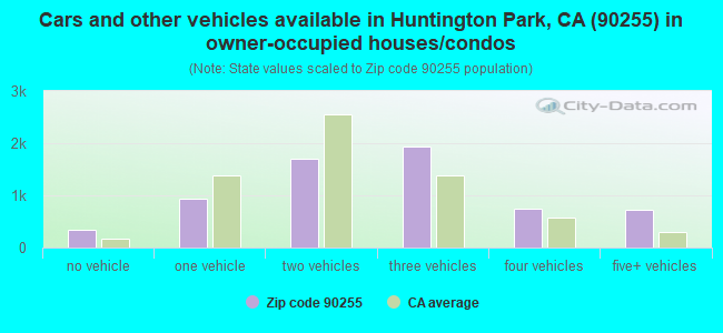 Cars and other vehicles available in Huntington Park, CA (90255) in owner-occupied houses/condos