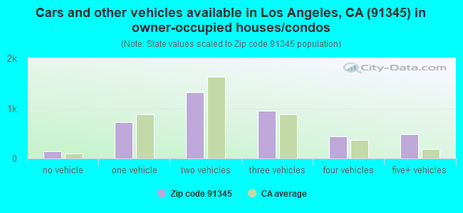 Cars and other vehicles available in Los Angeles, CA (91345) in owner-occupied houses/condos