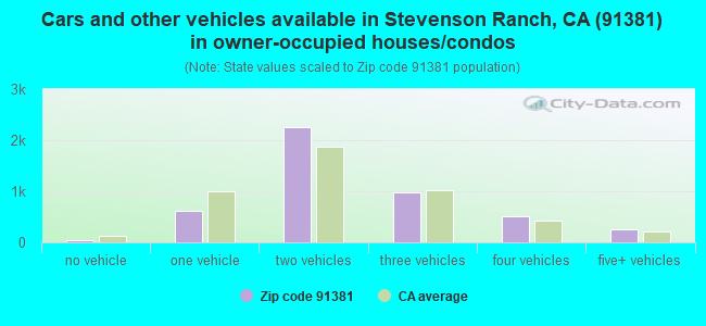 Cars and other vehicles available in Stevenson Ranch, CA (91381) in owner-occupied houses/condos