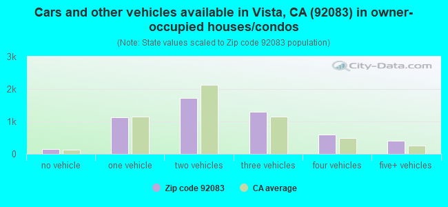 Cars and other vehicles available in Vista, CA (92083) in owner-occupied houses/condos