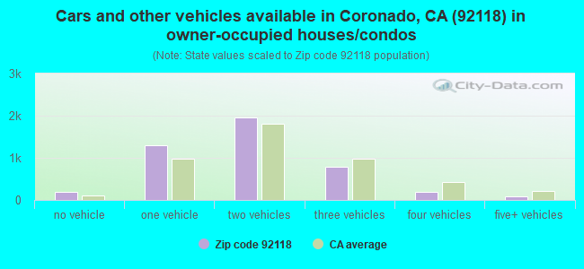 Cars and other vehicles available in Coronado, CA (92118) in owner-occupied houses/condos