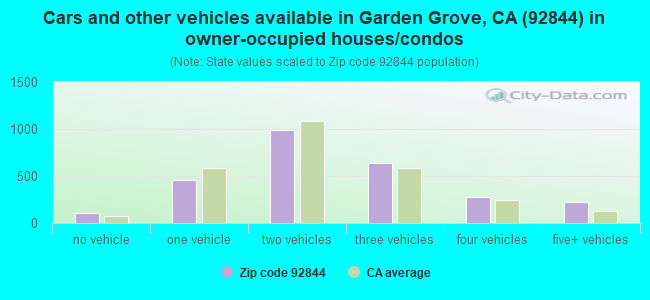 Cars and other vehicles available in Garden Grove, CA (92844) in owner-occupied houses/condos