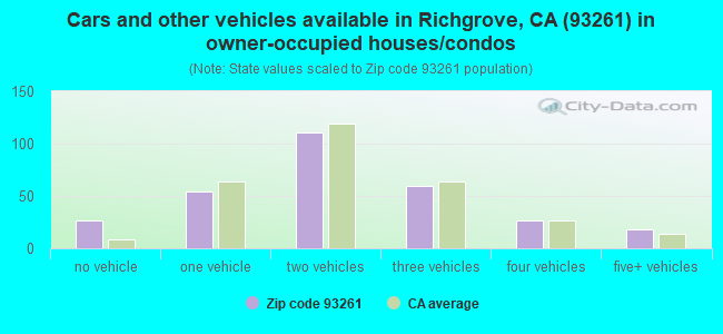 Cars and other vehicles available in Richgrove, CA (93261) in owner-occupied houses/condos
