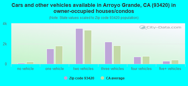 Cars and other vehicles available in Arroyo Grande, CA (93420) in owner-occupied houses/condos