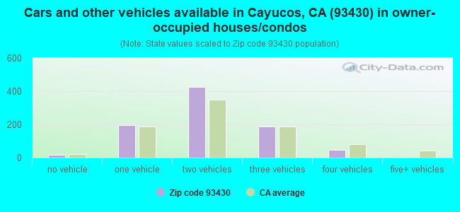 Cars and other vehicles available in Cayucos, CA (93430) in owner-occupied houses/condos