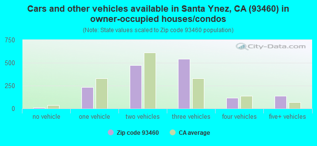 Cars and other vehicles available in Santa Ynez, CA (93460) in owner-occupied houses/condos