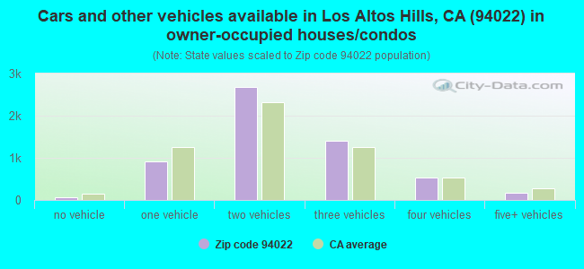Cars and other vehicles available in Los Altos Hills, CA (94022) in owner-occupied houses/condos