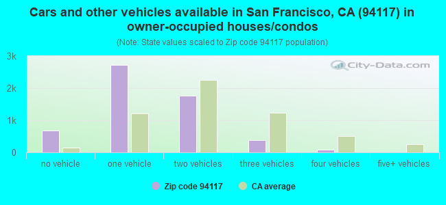 Cars and other vehicles available in San Francisco, CA (94117) in owner-occupied houses/condos