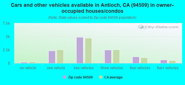 Cars and other vehicles available in Antioch, CA (94509) in owner-occupied houses/condos