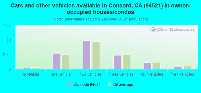 Cars and other vehicles available in Concord, CA (94521) in owner-occupied houses/condos