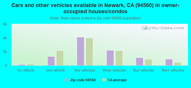 Cars and other vehicles available in Newark, CA (94560) in owner-occupied houses/condos