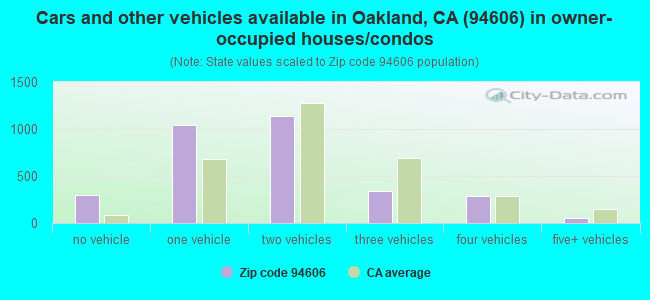 Cars and other vehicles available in Oakland, CA (94606) in owner-occupied houses/condos