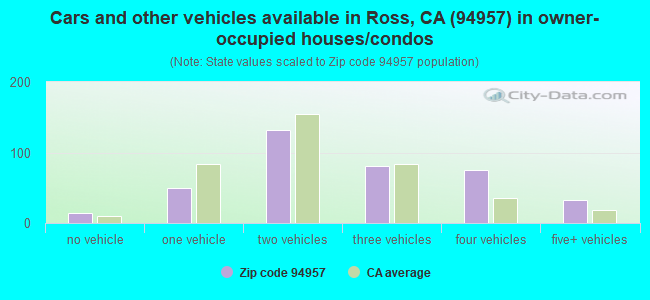 Cars and other vehicles available in Ross, CA (94957) in owner-occupied houses/condos