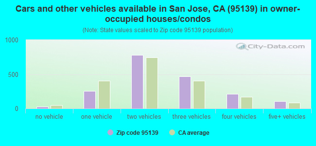 Cars and other vehicles available in San Jose, CA (95139) in owner-occupied houses/condos
