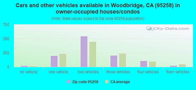 Cars and other vehicles available in Woodbridge, CA (95258) in owner-occupied houses/condos