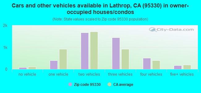 Cars and other vehicles available in Lathrop, CA (95330) in owner-occupied houses/condos