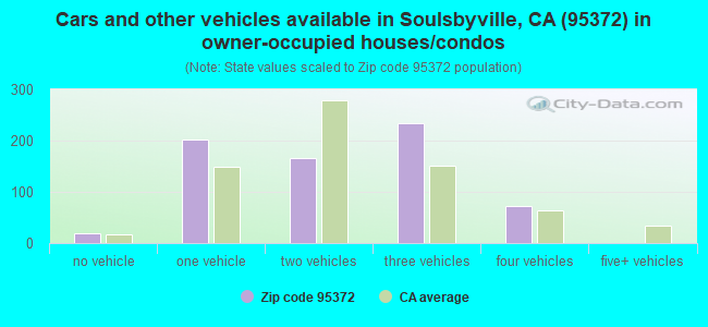 Cars and other vehicles available in Soulsbyville, CA (95372) in owner-occupied houses/condos