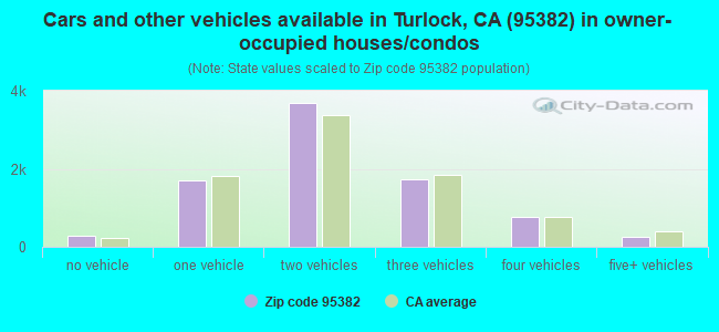 Cars and other vehicles available in Turlock, CA (95382) in owner-occupied houses/condos