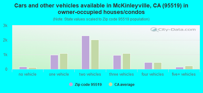 Cars and other vehicles available in McKinleyville, CA (95519) in owner-occupied houses/condos