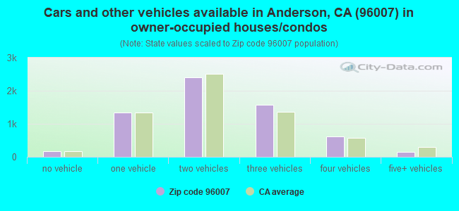 Cars and other vehicles available in Anderson, CA (96007) in owner-occupied houses/condos