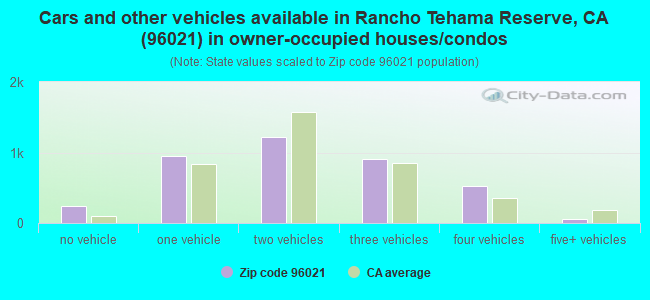 Cars and other vehicles available in Rancho Tehama Reserve, CA (96021) in owner-occupied houses/condos