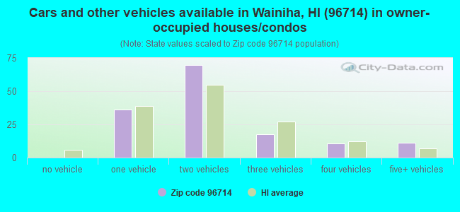Cars and other vehicles available in Wainiha, HI (96714) in owner-occupied houses/condos