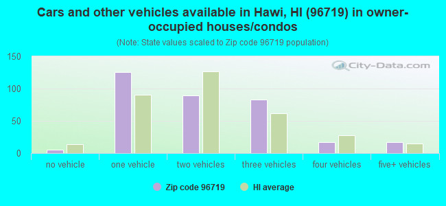 Cars and other vehicles available in Hawi, HI (96719) in owner-occupied houses/condos