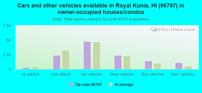 Cars and other vehicles available in Royal Kunia, HI (96797) in owner-occupied houses/condos