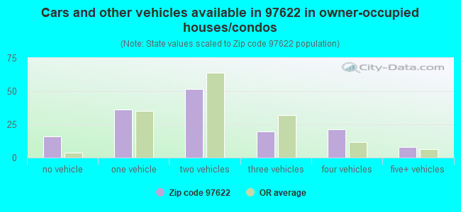 Cars and other vehicles available in 97622 in owner-occupied houses/condos