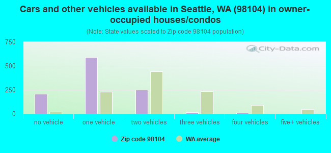 Cars and other vehicles available in Seattle, WA (98104) in owner-occupied houses/condos
