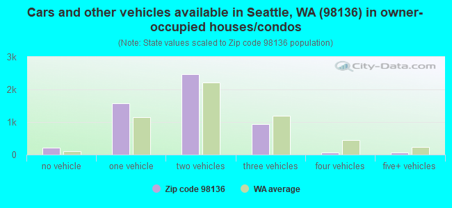 Cars and other vehicles available in Seattle, WA (98136) in owner-occupied houses/condos