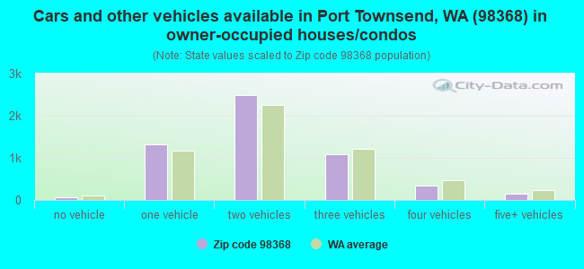 Cars and other vehicles available in Port Townsend, WA (98368) in owner-occupied houses/condos