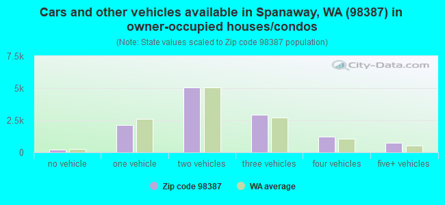 Cars and other vehicles available in Spanaway, WA (98387) in owner-occupied houses/condos