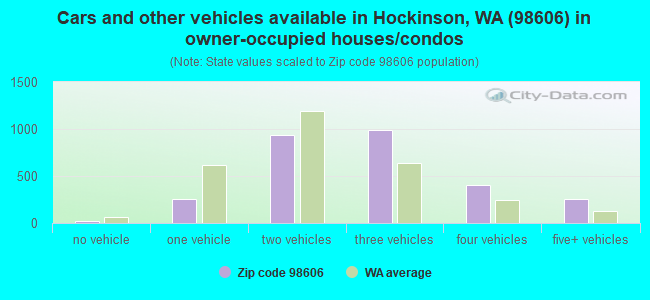 Cars and other vehicles available in Hockinson, WA (98606) in owner-occupied houses/condos