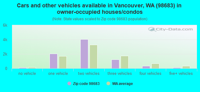 Cars and other vehicles available in Vancouver, WA (98683) in owner-occupied houses/condos