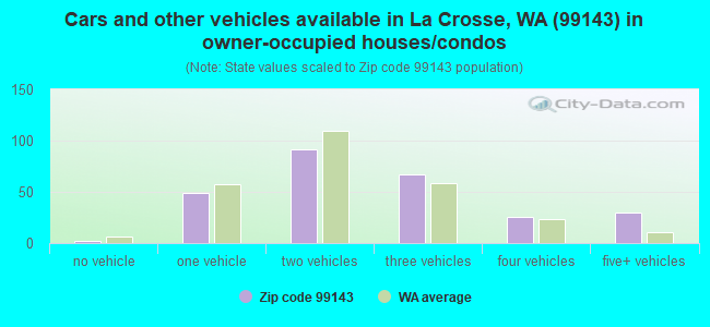 Cars and other vehicles available in La Crosse, WA (99143) in owner-occupied houses/condos
