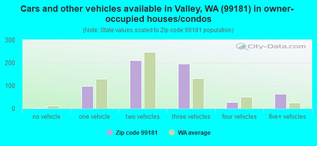 Cars and other vehicles available in Valley, WA (99181) in owner-occupied houses/condos