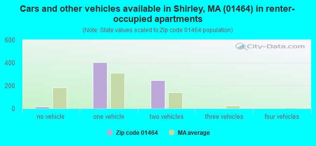 Cars and other vehicles available in Shirley, MA (01464) in renter-occupied apartments