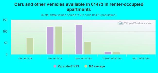 Cars and other vehicles available in 01473 in renter-occupied apartments