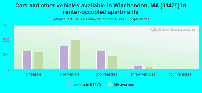Cars and other vehicles available in Winchendon, MA (01475) in renter-occupied apartments