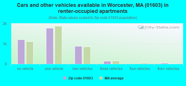 Cars and other vehicles available in Worcester, MA (01603) in renter-occupied apartments