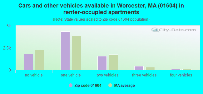 Cars and other vehicles available in Worcester, MA (01604) in renter-occupied apartments