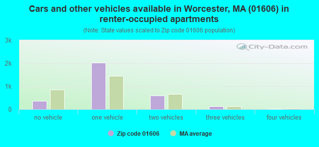 Cars and other vehicles available in Worcester, MA (01606) in renter-occupied apartments