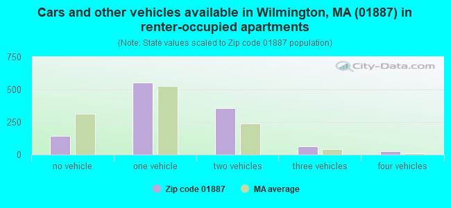 Cars and other vehicles available in Wilmington, MA (01887) in renter-occupied apartments