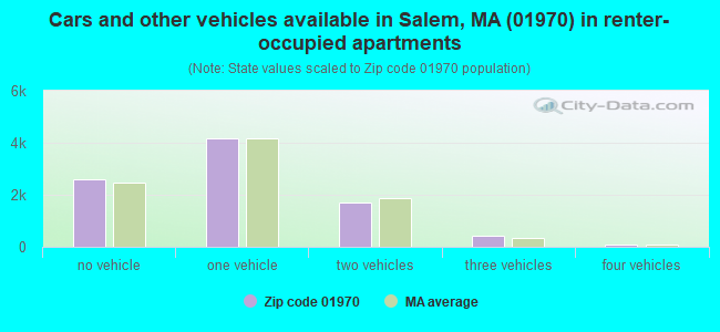 Cars and other vehicles available in Salem, MA (01970) in renter-occupied apartments