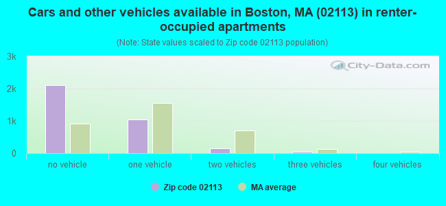 Cars and other vehicles available in Boston, MA (02113) in renter-occupied apartments