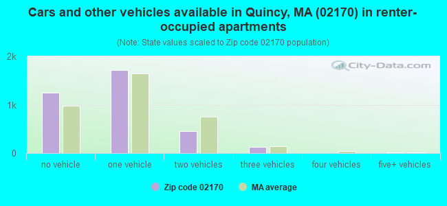 Cars and other vehicles available in Quincy, MA (02170) in renter-occupied apartments